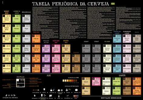 Cerv. - Tabela Periódica dos estilos de cerveja 01